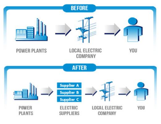 Federal Energy Company 8183666999 - Deregulation of Utilities